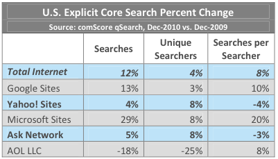 Search Engine Sites performance year 2010